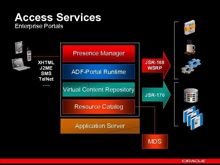 Access Services Enterprise Portals Presence Manager XHTML J 2 ME SMS Tel. Net ….