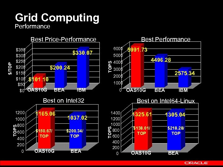 Grid Computing Performance Best Performance 6000 $330. 07 3000 600 400 200 0 2575.