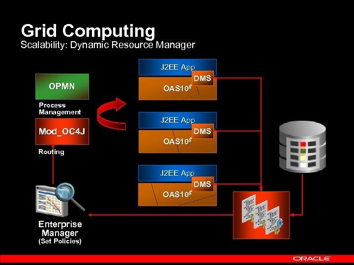 Grid Computing Scalability: Dynamic Resource Manager OPMN Process Management Mod_OC 4 J J 2