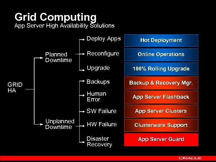 Grid Computing App Server High Availability Solutions Deploy Apps Planned Downtime Hot Deployment Reconfigure