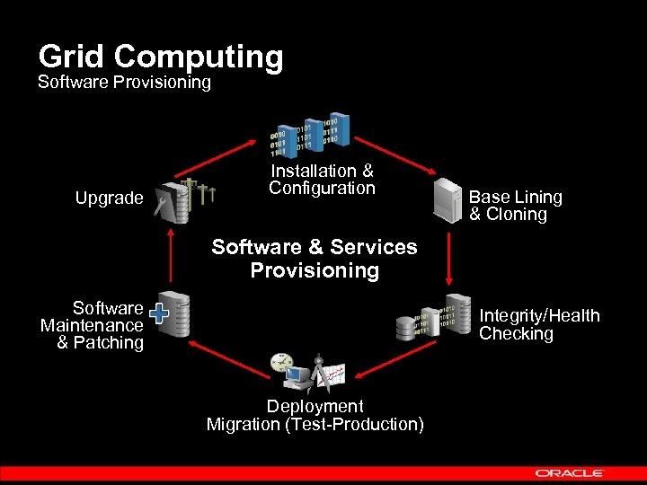 Grid Computing Software Provisioning Upgrade Installation & Configuration Base Lining & Cloning Software &