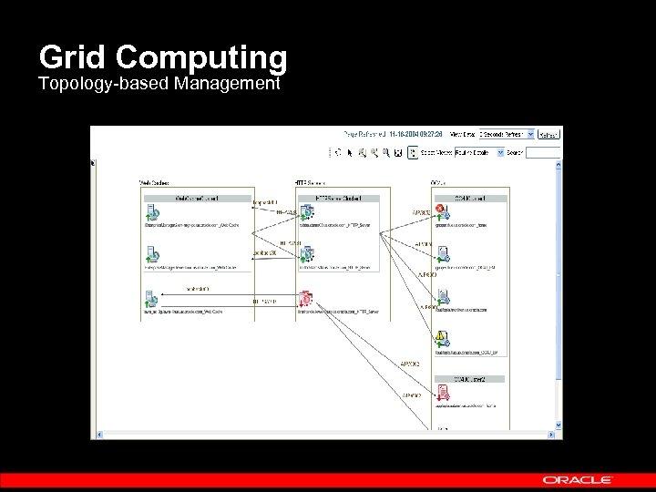 Grid Computing Topology-based Management