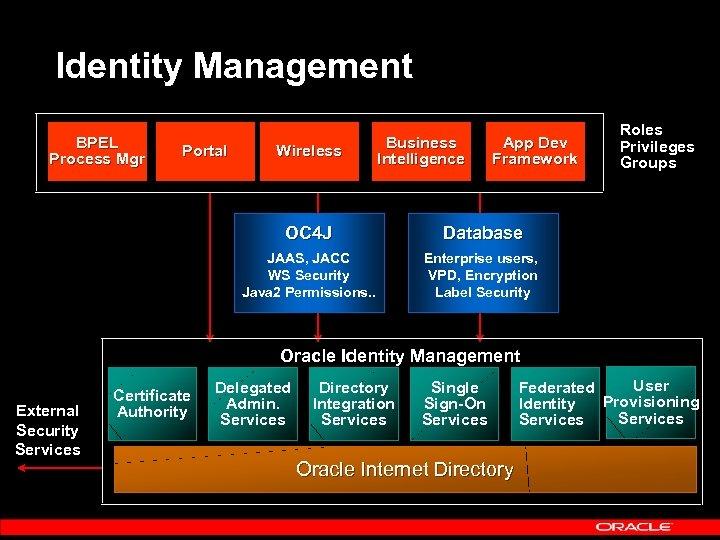 Identity Management BPEL Process Mgr Portal Wireless Business Intelligence App Dev Framework OC 4