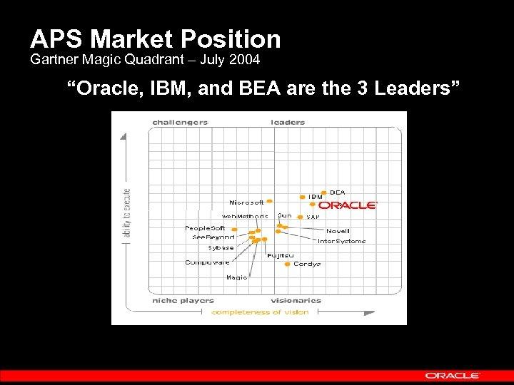 "APS Market Position Gartner Magic Quadrant – July 2004 ""Oracle, IBM, and BEA are"