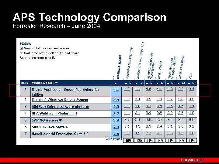 APS Technology Comparison Forrester Research – June 2004
