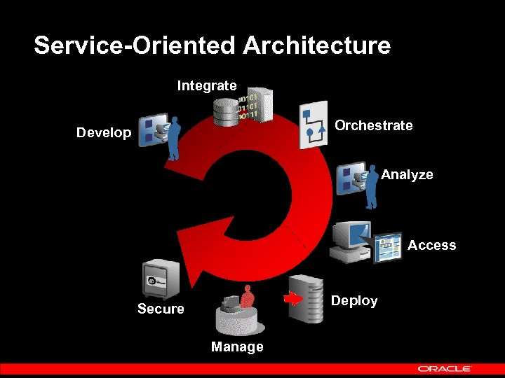 Service-Oriented Architecture Integrate Orchestrate Develop Analyze Access Deploy Secure Manage