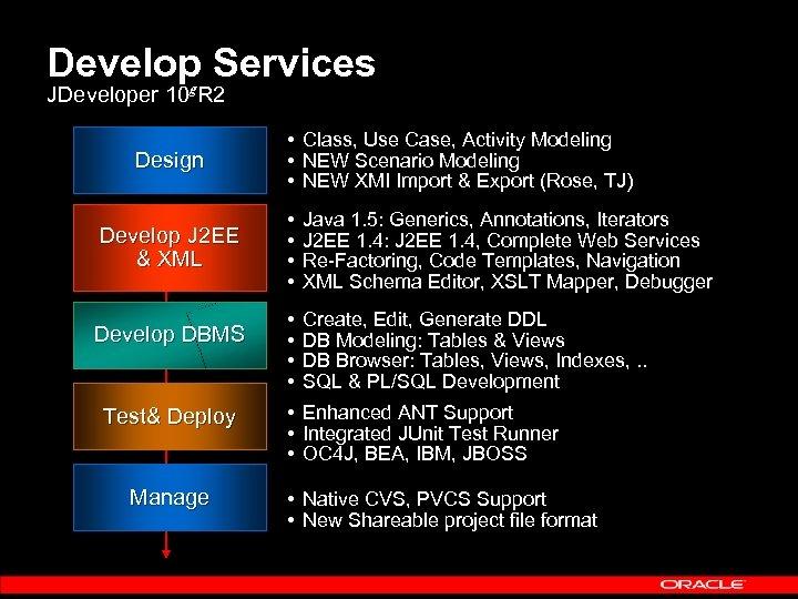 Develop Services JDeveloper 10 g. R 2 Design Develop J 2 EE & XML