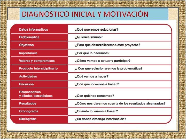 DIAGNOSTICO INICIAL Y MOTIVACIÓN
