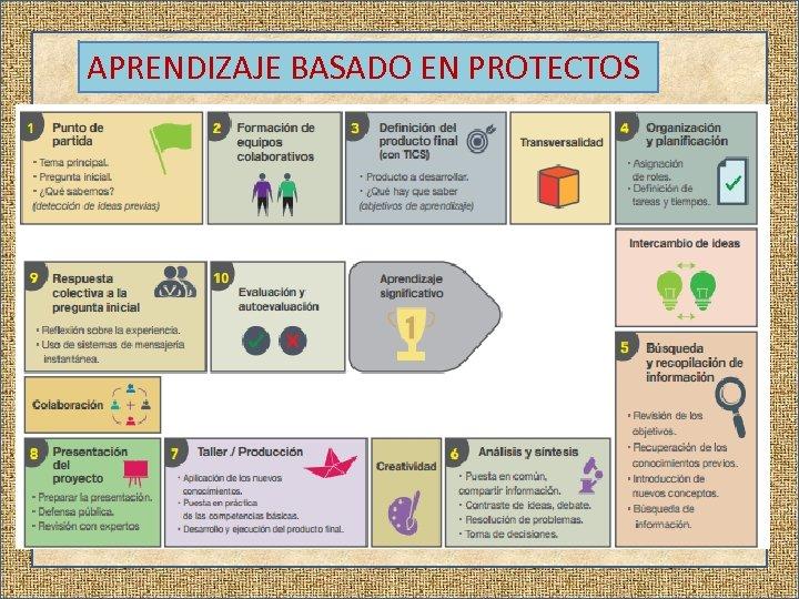 APRENDIZAJE BASADO EN PROTECTOS