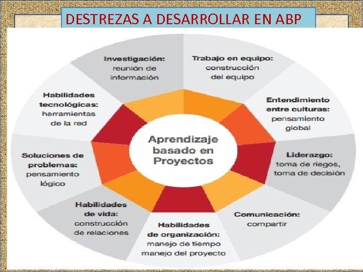 DESTREZAS A DESARROLLAR EN ABP