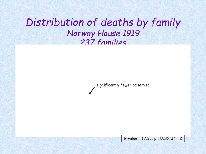 Distribution of deaths by family Norway House 1919 237 families significantly fewer observed G-value