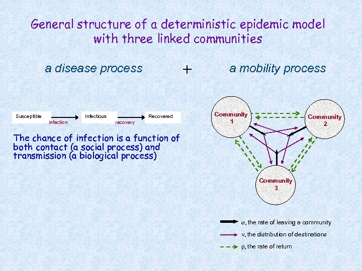 General structure of a deterministic epidemic model with three linked communities + a disease