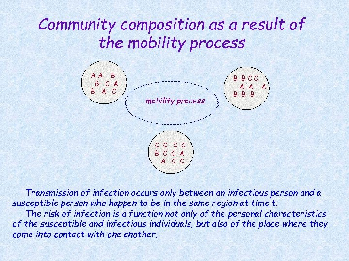 Community composition as a result of the mobility process AA B B C A