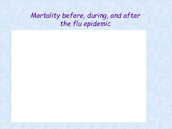 Mortality before, during, and after the flu epidemic