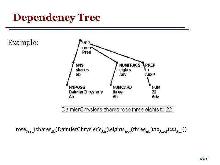 Dependency Tree Example: rose. Pred(shares. Sb(Daimler. Chrysler's. Atr), eights. Adv(three. Atr), to. Aux. P(22