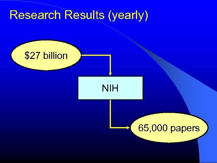 Research Results (yearly) $27 billion NIH 65, 000 papers