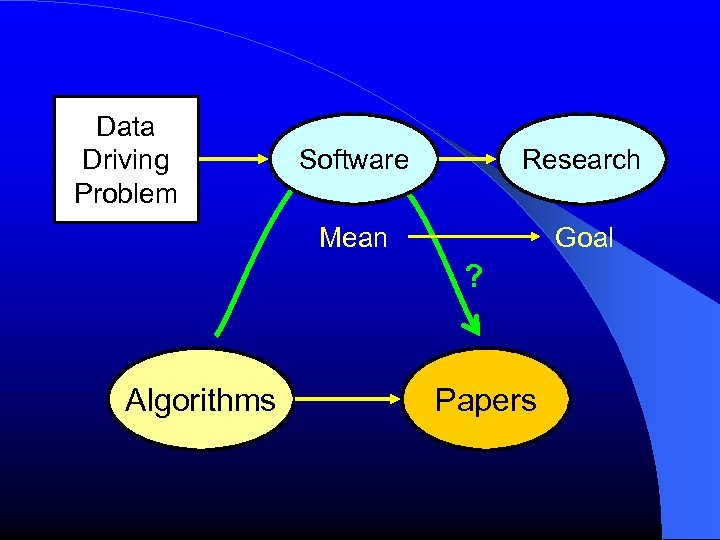 Data Driving Problem Software Research Mean Goal ? Algorithms Papers