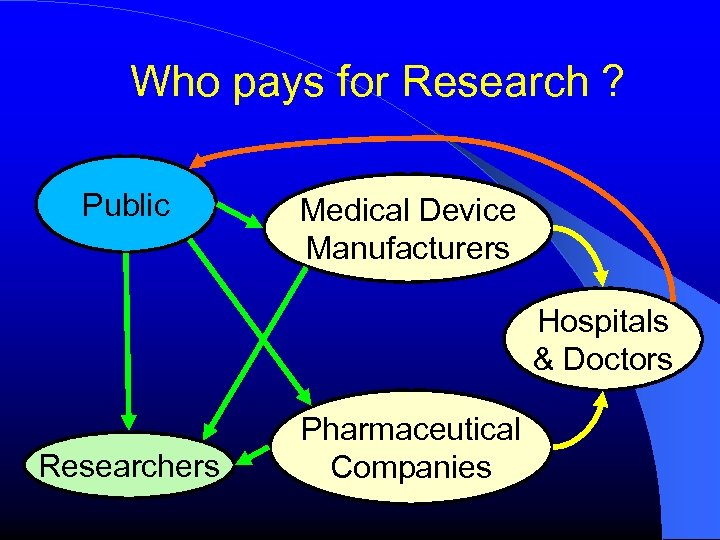 Who pays for Research ? Public Medical Device Manufacturers Hospitals & Doctors Researchers Pharmaceutical
