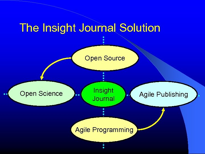 The Insight Journal Solution Open Source Open Science Insight Journal Agile Programming Agile Publishing