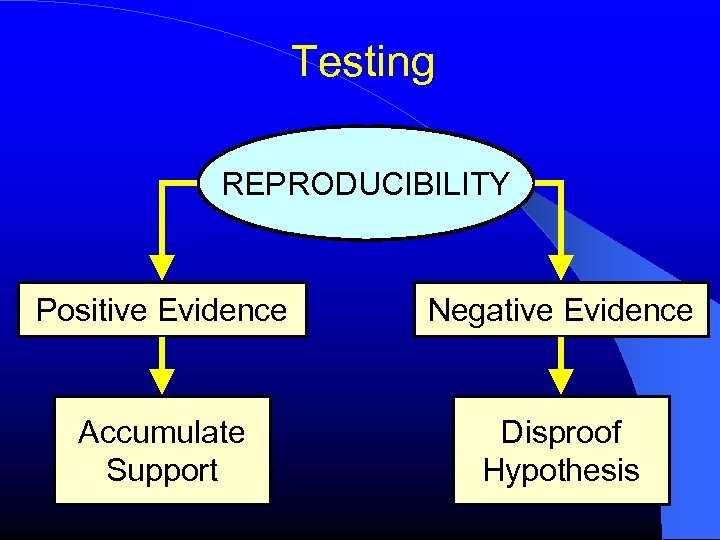 Testing REPRODUCIBILITY Positive Evidence Negative Evidence Accumulate Support Disproof Hypothesis