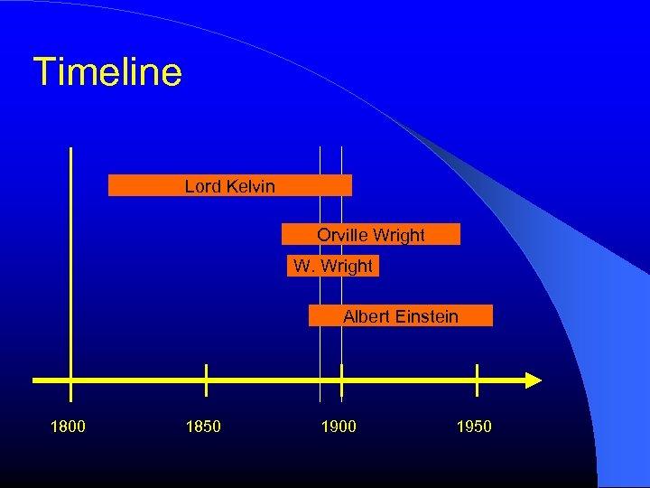 Timeline Lord Kelvin Orville Wright W. Wright Albert Einstein 1800 1850 1900 1950