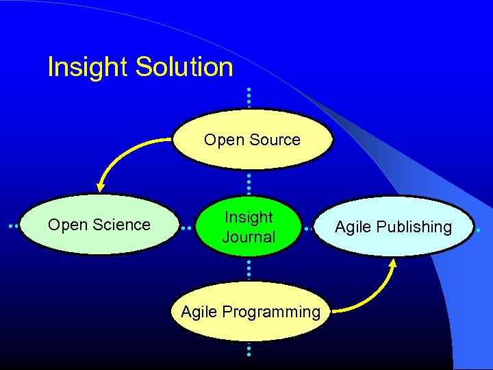 Insight Solution Open Source Open Science Insight Journal Agile Programming Agile Publishing