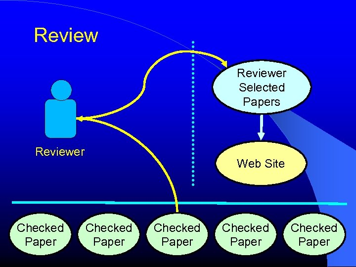 Reviewer Selected Papers Reviewer Checked Paper Web Site Checked Paper