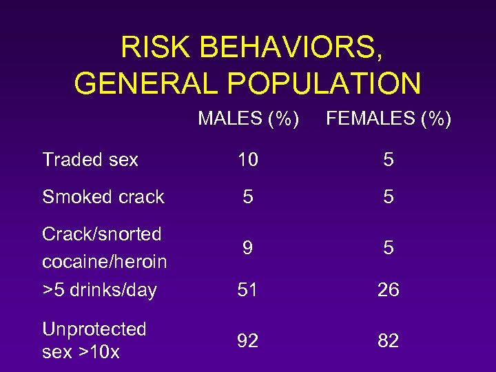 RISK BEHAVIORS, GENERAL POPULATION MALES (%) FEMALES (%) Traded sex 10 5 Smoked crack