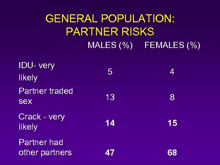 GENERAL POPULATION: PARTNER RISKS MALES (%) FEMALES (%) IDU- very likely 5 4 Partner