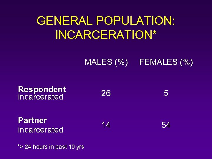GENERAL POPULATION: INCARCERATION* MALES (%) FEMALES (%) Respondent incarcerated 26 5 Partner incarcerated 14