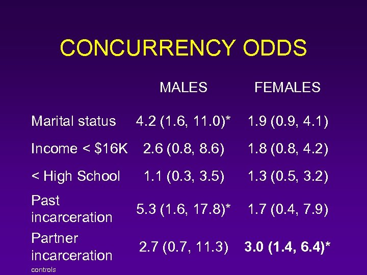 CONCURRENCY ODDS MALES FEMALES 4. 2 (1. 6, 11. 0)* 1. 9 (0. 9,