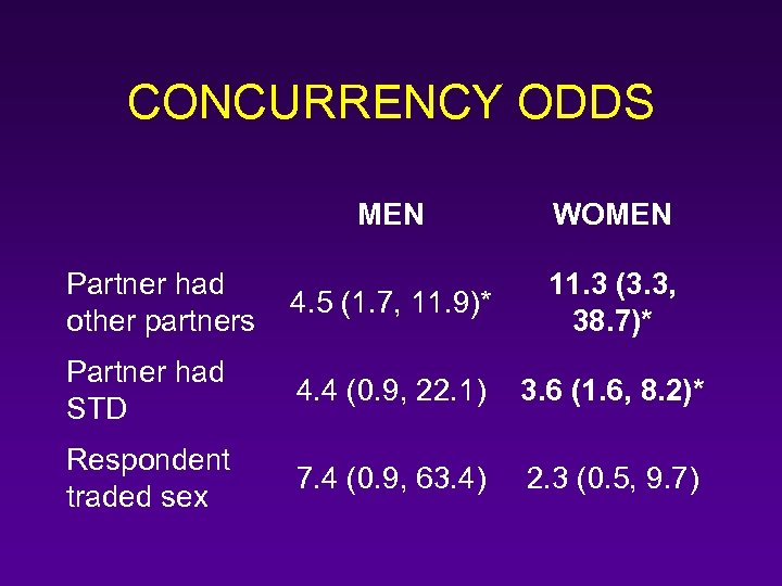 CONCURRENCY ODDS MEN WOMEN Partner had other partners 4. 5 (1. 7, 11. 9)*
