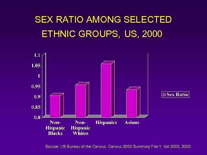 SEX RATIO AMONG SELECTED ETHNIC GROUPS, US, 2000 Source: US Bureau of the Census
