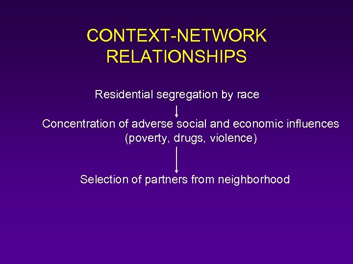 CONTEXT-NETWORK RELATIONSHIPS Residential segregation by race Concentration of adverse social and economic influences (poverty,