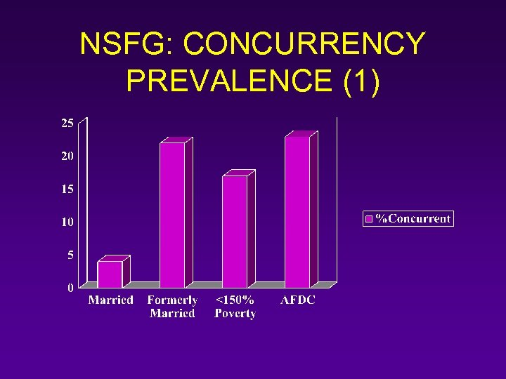 NSFG: CONCURRENCY PREVALENCE (1)