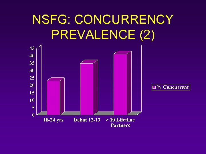 NSFG: CONCURRENCY PREVALENCE (2)