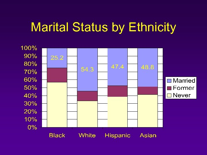 Marital Status by Ethnicity