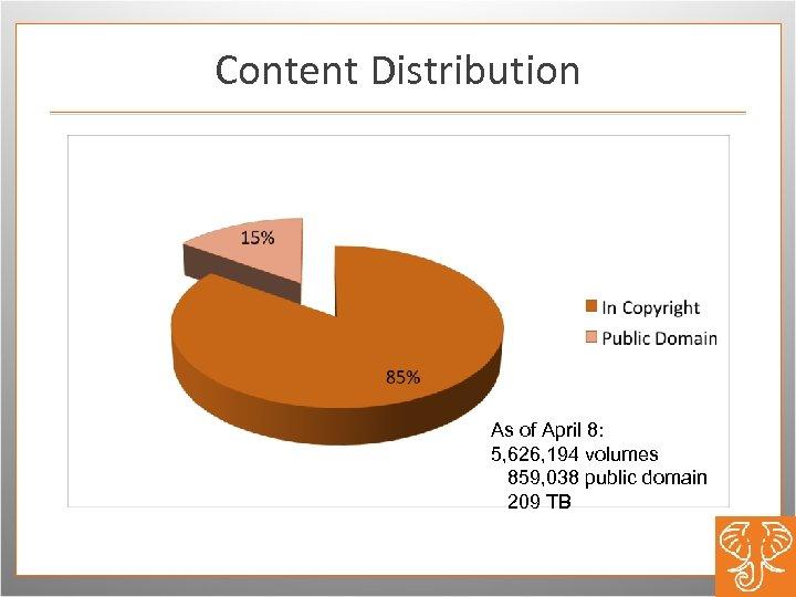 Content Distribution As of April 8: 5, 626, 194 volumes 859, 038 public domain