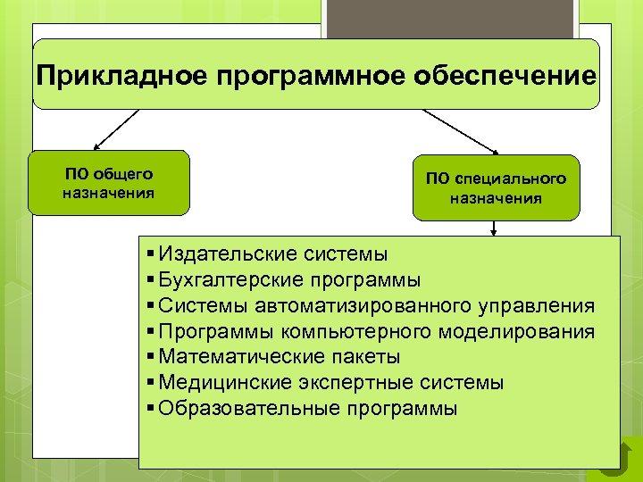 Прикладное программное обеспечение ПО общего назначения ПО специального назначения § Издательские системы § Бухгалтерские