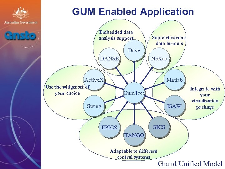 GUM Enabled Application Embedded data analysis support Support various data formats Dave Ne. Xus