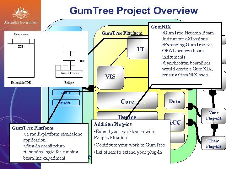Gum. Tree Project Overview Gum. NIX Gum. Tree Platform HIPD UI HRPD TAS SANS