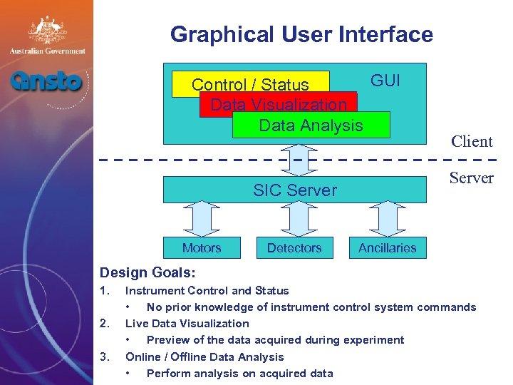 Graphical User Interface GUI Control / Status Data Visualization Data Analysis Server SIC Server