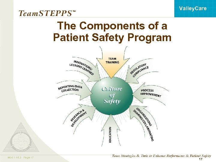 Valley. Care ™ The Components of a Patient Safety Program Mod 1 06. 2