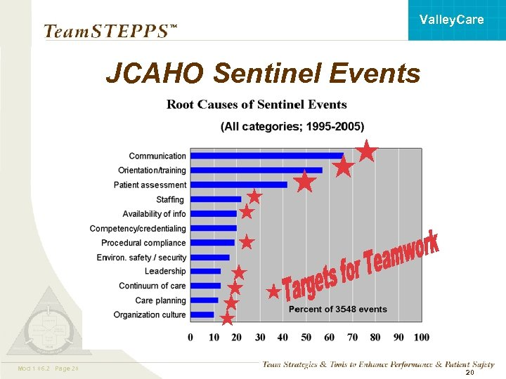 Valley. Care ™ JCAHO Sentinel Events Mod 1 06. 2 Page 20 Mod 1