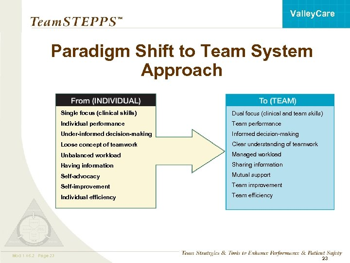 Valley. Care ™ Paradigm Shift to Team System Approach Single focus (clinical skills) Individual