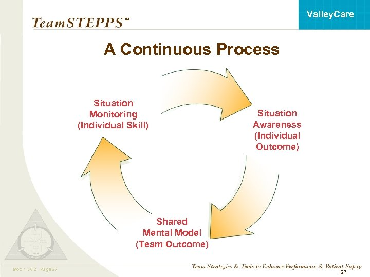 Valley. Care ™ A Continuous Process Situation Monitoring (Individual Skill) Situation Awareness (Individual Outcome)