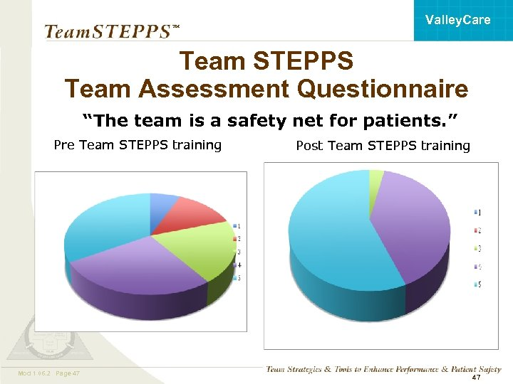 "Valley. Care ™ Team STEPPS Team Assessment Questionnaire ""The team is a safety net"