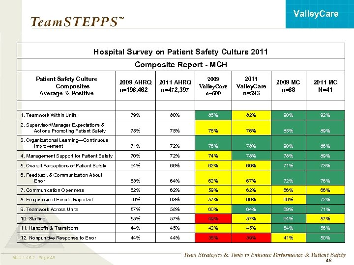 Valley. Care ™ Hospital Survey on Patient Safety Culture 2011 Composite Report - MCH