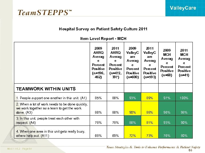 Valley. Care ™ Hospital Survey on Patient Safety Culture 2011 Item Level Report -