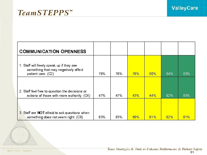 Valley. Care ™ COMMUNICATION OPENNESS 1. Staff will freely speak up if they see